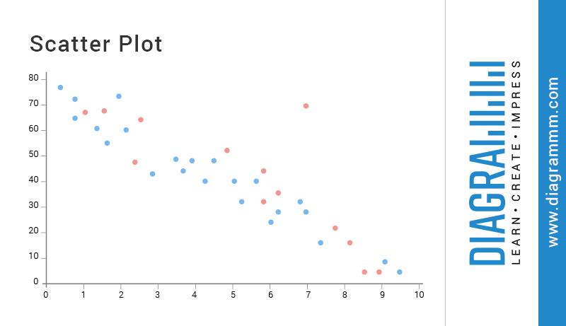 Scatter Plot  Diagrammm